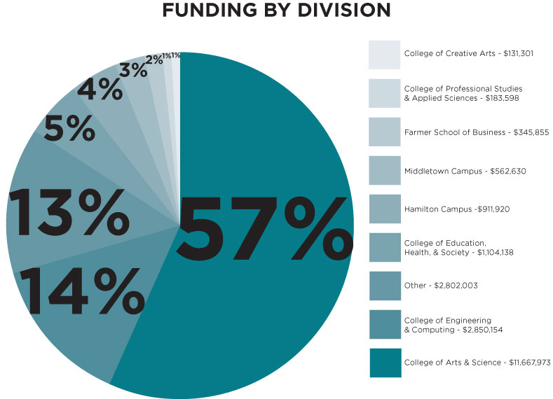 "This pie chart is labeled ""Funding By Division,"" and shows extramural funding for Miami University in FY2014. The legend lists divisions of the university, with text as follows: College of Creative Arts - $131,301; College of Professional Studies & Applied Sciences - $183,598; Farmer School of Business - $345,855; Middletown Campus - $562,630; Hamilton Campus - $911,920; College of Education, Health & Society - $1,104,138; Other - $2,802,003; College of Engineering & Computing - $2,850,154; College of Arts & Science - $11,667,973. The wedges of the pie chart are labeled with the percentage of total funding brought in by each division, as follows: College of Creative Arts = 1%; College of Professional Studies & Applied Sciences = 1%; Farmer School of Business = 2%; Middletown Campus = 3%; Hamilton Campus = 5%; College of Education, Health, & Society = 5%; Other = 13%; College of Engineering & Computing = 14%; College of Arts & Science = 57%."
