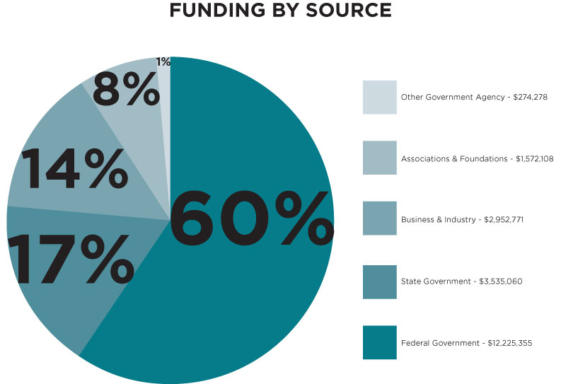 "This pie chart is labeled ""Funding by Source,"" and shows extramural funding for Miami University in FY2014. The legend lists broad categories of funders, with labels as follows: Other Government Agency - $274,278; Associations & Foundations - $1,572,108; Business & Industry - $2,952,711; State Government - $3,535,060; Federal Government - $12,225,355. The wedges of the pie chart are labeled with the percentage of overall funding attributable to the various funders, as follows: Other Government Agency = 1%; Associations & Foundations = 8%; Business & Industry = 14%; State Government = 17%; Federal Government = 60%."
