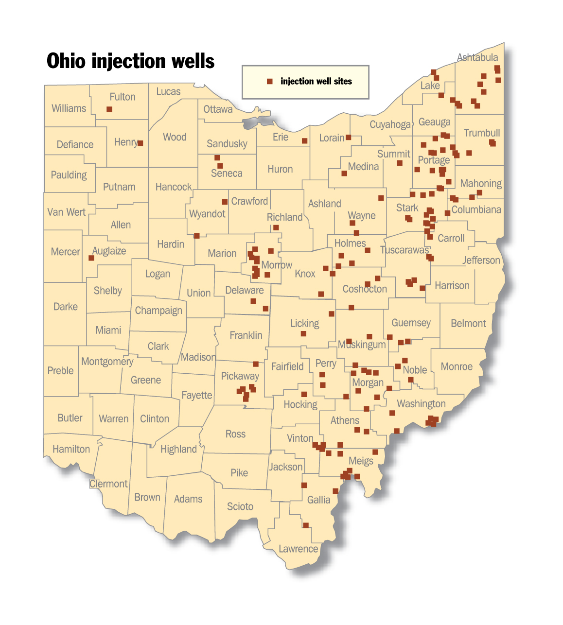 "A map of Ohio, with each of the counties labeled. The title of the map is ""Ohio injection wells."" The key shows that a small red square on the map indicates an injection well site. There is one square each in Fulton, Henry, Erie, Lorain, Medina, Summit, Richland, Auglaize, and Hocking Counties. There are two each in Seneca, Lake, Wyandot, Delaware, and Licking Counties. Wayne, Perry, and Galia Counties each have three wells. Washington County has six wells, Pickaway County has seven wells, and Morrow and Ashtabula Counties each have ten wells. One well is on the border of Knox and Coshocton Counties, with two additional wells in Knox County and three additional wells in Coshocton County, including one on the border it shares with Holmes County. Holmes County has three additional wells. Two wells are situated on the border between Geauga and Portage Counties. In addition, Geauga County has two other wells, while Portage County has 15 other wells, including one on the border of Trumbull County and two on the border of Stark County. Trumbull County four wells in addition to the one on the Portage County border. Stark County has 13 wells in addition to the ones on the Portage County border; one of them is on the Columbiana County border, and two are on the Carroll County border. Columbiana County has three additional wells, all of which sit on the Mahoning County border. Mahoning County has one well in addition to the ones on the Columbiana border. In addition to the wells on the Stark County border, Carroll County has one well in its interior, and two on the border it shares with Tuscarawas County. Tuscarawas County has four additional wells. Muskingum County has a total of three wells, one of which sits on the border of Morgan County. Morgan County has eight additional wells. Guernsey County has three wells, with two of them sitting on the border of Noble County. Nobel County has three additional wells. Athens County has a total of four wells, one of which is on the border it shares with Vinton County. Vinton County has one additional well in its interior and one additional well on its border with Meigs County. Meigs County has eight additional wells, one of which is on the Galia County border. There are no wells in Williams, Defiance, Paulding, Van Wert, Mercer, Darke, Preble, Butler, Hamilton, Clermont, Warren, Montogomer, Miami, Shelby, Allen, Punam, Lucas, Wood, Hancock, Hardin, Logan, Champaign, Clark, Greene, Clinton, Brown, Adams, Highland, Fayette, Madison, Union, Marion, Sandusky, Ottawa, Huron, Crawford, Franklin, Ross, Pike, Scioto, Lawrence, Jackson, Fairfield, Ashland, Cuyahoga, Jefferson, Harrison, Belmont, or Monroe Counties."