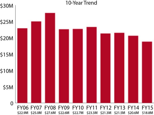 Bar chart showing 10-year trend for external funding. In FY06, funding totaled $22.9M. In FY07, funding totaled $25.0M. In FY08, funding totaled $27.6M. In FY09, funding totaled $22.6M. In FY10, funding totaled $22.7M. In FY11, funding totaled $23.3M. In FY12, funding totaled $21.3M. In FY13, funding totaled $21.5M. In FY14, funding totaled $20.6M. In FY15, funding totaled $18.8M.