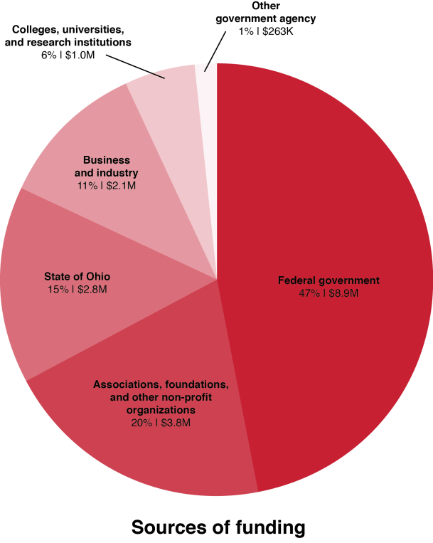 Pie chart showing sources of funding. Federal government = 47% and $8.9M; Associations, foundations, and other non-profit organizations = 20% and $3.8M; State of Ohio = 15% and $2.8M; Business and industry = 11% and $2.1M; Colleges, universities, and research institutions = 6% and $1.0M; Other government agency = 1% and $263K