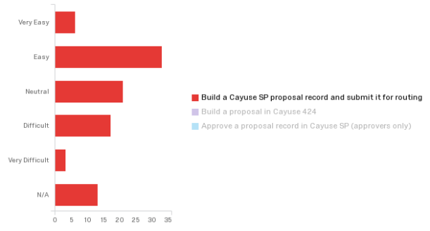 "Bar chart showing survey results. About 6% of respondents find it ""very easy"" to build a Cayuse SP proposal record and submit it for routing. About 35% find it ""easy,"" about 23% find it ""neutral,"" about 20% find it ""difficult,"" about 3% find it ""very difficult,"" and about 13% responded indicated the question was not applicable."