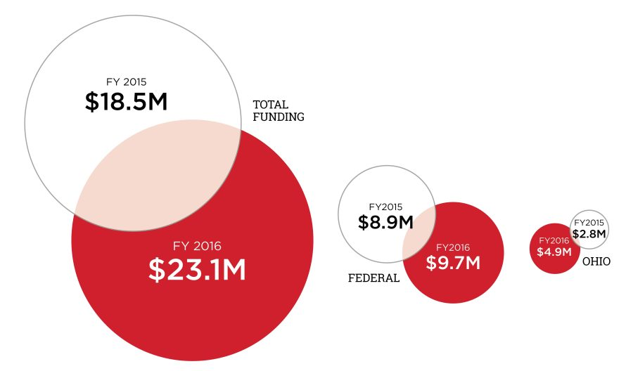Bubble chart depicting FY2016 total, federal, and state funding compared to FY2015. In FY2015, total funding was $18.5M; in FY2016, it was $23.1M. In FY2015, federal funding was $8.9M; in FY2016 it was $9.7M. In FY2015, funding from the state of Ohio was $2.8M; in FY2016, it was $4.9M.