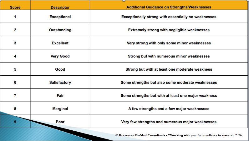 Table describing the NIH review scoring system. The first column is Score, the second Descriptor and the third Additional Guidance on Strengths/Weaknesses. Data in the rows are as follows: 1/Exceptional/Exceptionally strong with essentially no weaknesses. 2/Outstanding/Extremely strong with negligible weaknesses. 3/Excellent/Very strong with only some minor weaknesses. 4/Very Good/Strong but with numerous minor weaknesses. 5/Good/Strong but with at least one moderate weakness. 6/Satisfactory/Some strengths but also some moderate weaknesses. 7/Fair/Some strengths but with at least one major weakness. 8/Marginal/A few strengths and numerous major weaknesses. 9/Poor/Very few strengths and numerous major weaknesses.