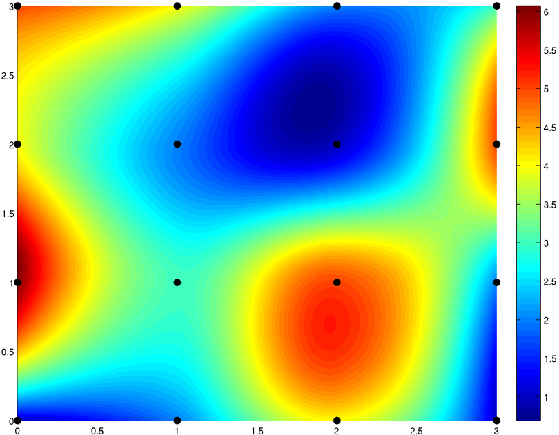 Screenshot of a bicubic interpolation graph in Matlab