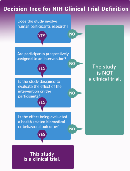 Title: Decision Tree for NIH Clinical Trial Definition. Question 1: Does the study involve human participants research? A No answer leads to the conclusion that the study is NOT a clinical trial. A yes answer leads to Question 2: Are participants prospectively assigned to an intervention? A No answer leads to the conclusion that the study is NOT a clinical trial. A yes answer leads to Question 3: Is the study designed to evaluate the effect of the intervention on the participants? A No answer leads to the conclusion that the study is NOT a clinical trial. A yes answer leads to Question 4: Is the effect being evaluated a health-related biomedical or behavioral outcome? A No answer leads to the conclusion that the study is NOT a clinical trial. A yes answer leads to the conclusion that this study is a clinical trial.