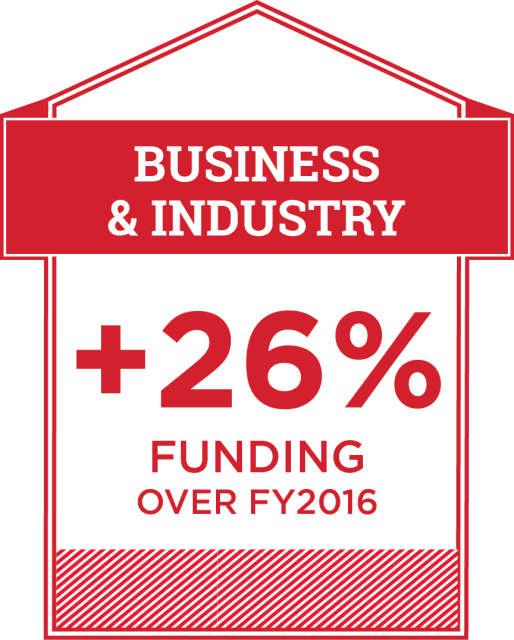 Infographic showing that extramural funding from business and industry increased by 26% from FY2016 to FY2017.