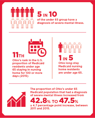 Infographic. Text: 5 in 10 of the under 65 group have a diagnosis of severe mental illness. 11th Ohio's rank in the U.S. proportion of Medicaid residents under 65 staying in nursing home for 100 or days (2015). 1 in 5 Ohio long-stay Medicaid nursing home residents are under age 65. The proportion of Ohio's under 65 Medicaid population that had a diagnosis of severe mental illness increased from 42.8% to 47.5%, a 4.7 percentage point increase, between 2011 and 2015.