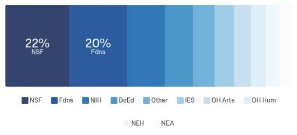 Bar chart: 22 percent NSF; 20 percent foundations; in decreasing order, with no percentages specified: NIH; DoEd; Other; IES; OH Arts; OH Hum; NEH; NEA