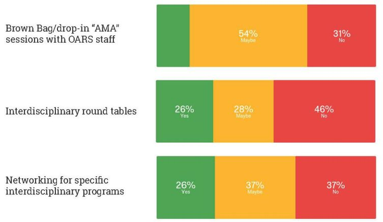 """3 bar charts. 1) Brown bag/drop-in """"AMA"""" sessions with OARS staff: 15 percent yes; 54 percent maybe; 31 percent no. Interdisciplinary round tables: 26 percent yes; 28 percent maybe; 46 percent no. Networking for specific interdisciplinary programs: 26 percent yes; 37 percent maybe; 37 percent no."""