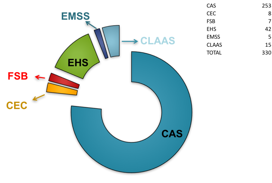Donut chart showing posters sponsored by faculty across divisions. CAS = 253; CEC = 8; FSB = 7; EHS = 42; EMSS = 5; CLAAS = 15; TOTAL = 330