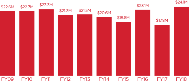 Bar chart showing 10-year trend in total funding. Data: FY09 $22.6 million; FY10 $22.7 million; FY11 $23.3 million; FY12 $21.3 million; FY13 $21.5 million; FY14 $20.6 million; FY15 $18.8 million; FY16 $23.1 million; FY17 $17.8 million; FY18 $24.1 million