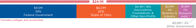 Bar chart showing funding by source. Data: Federal Government $9.5 million/39 percent; State of Ohio $6.0 million/25 percent; Associations, Foundation, and Other Non-Profits $4.3 million/18 percent; Business and Industry $2.0 million/9 percent; Colleges, Universities, and Research Institutes $1.6 million/7 percent; Other Government $0.6 million/2 percent