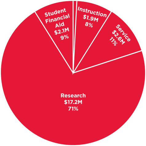 Piechart showing breakdown of FY2019 funding by purpose: $17.2M/71% of funding supported research; $2.6M/11% of funding supported service; $1.9M/8% of funding supported instruction; $245K/1% of funding supported fellowships; $2.1M/9% of funding supported student financial aid